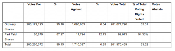 In Addition 6279 Of The Votes Those Shareholders Entitled To Vote On Resolution Were Favour